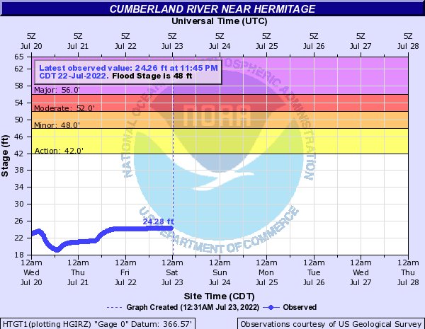 Cumberland River near Hermitage