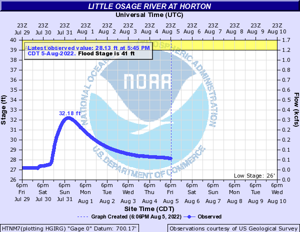 Little Osage River at Horton