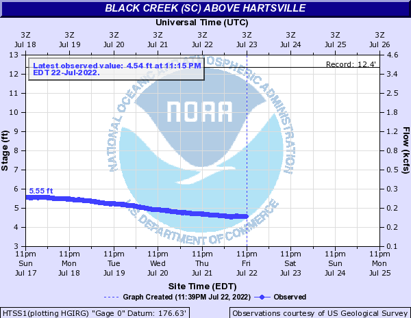 Black Creek (SC) above Hartsville
