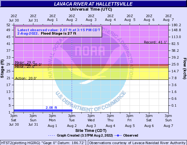 Lavaca River at Hallettsville