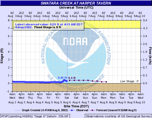 Swatara Creek at Harper Tavern