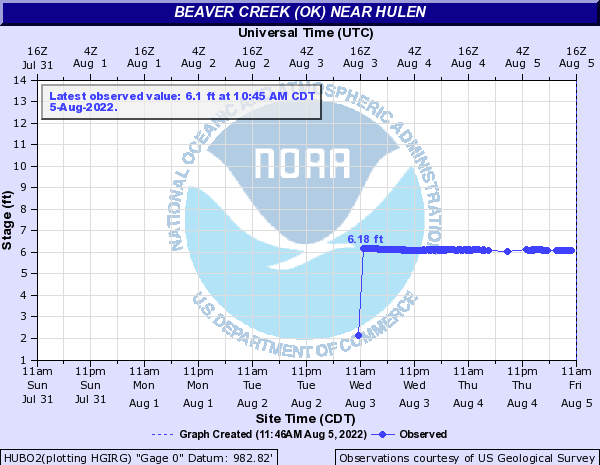 Beaver Creek (OK) near Hulen