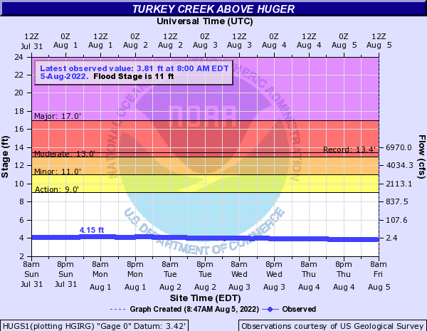 Turkey Creek above Huger