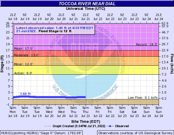 Toccoa River near Dial
