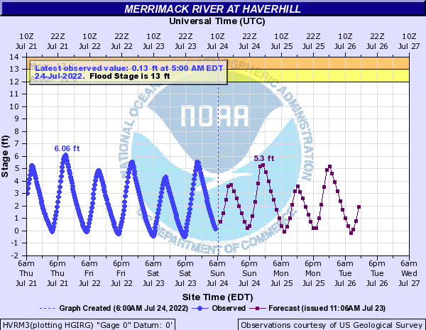 Merrimack River at Haverhill