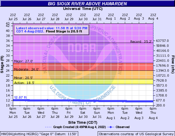 Big Sioux River above Hawarden