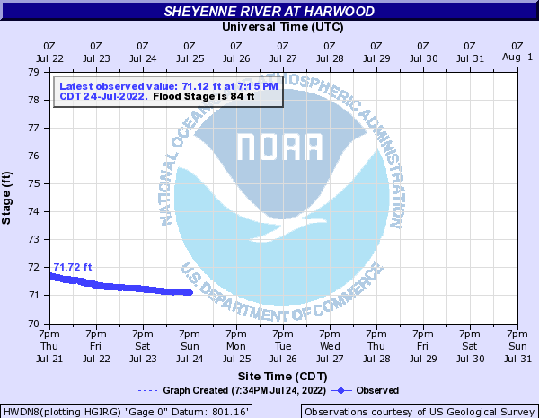 Sheyenne River at Harwood
