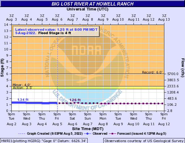 Big Lost River at Howell Ranch