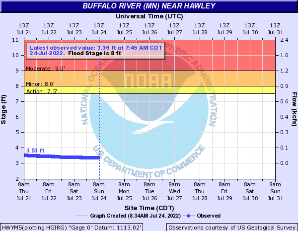 River level in Hawley