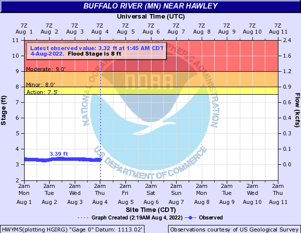 Buffalo River at Hawley