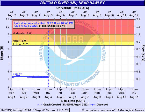 Buffalo River (MN) at Hawley
