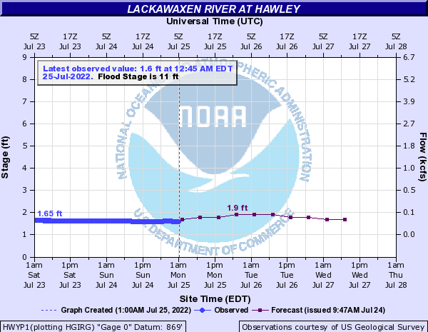 Lackawaxen River at Hawley