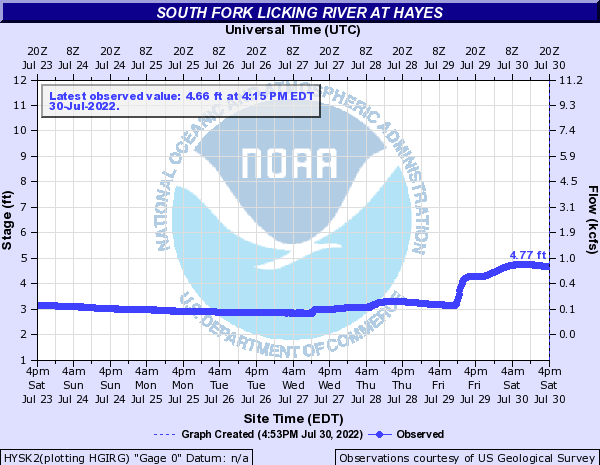 South Fork Licking River at Hayes