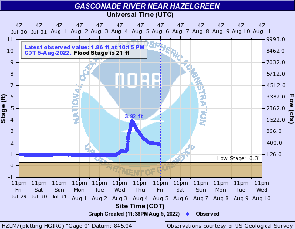 Gasconade River near Hazelgreen