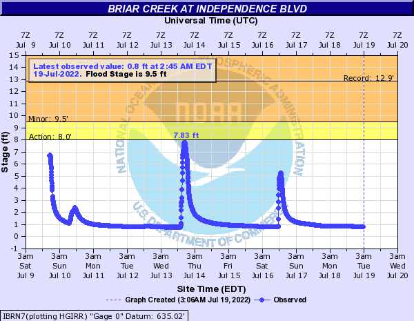 Briar Creek at Independence Blvd