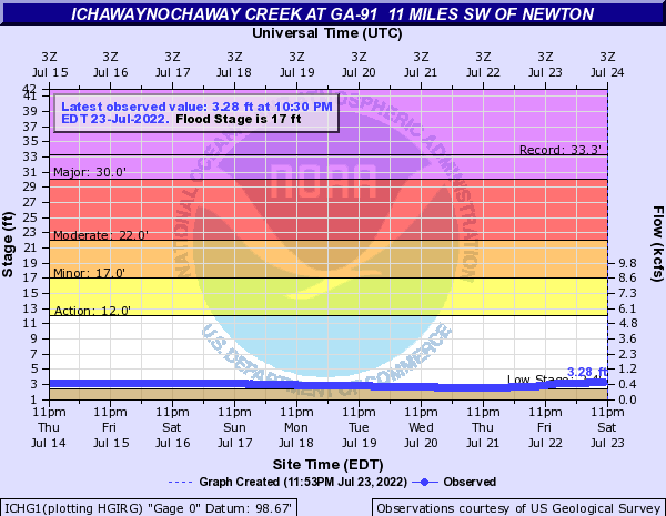 Ichawaynochaway Creek at GA-91  11 miles SW of Newton