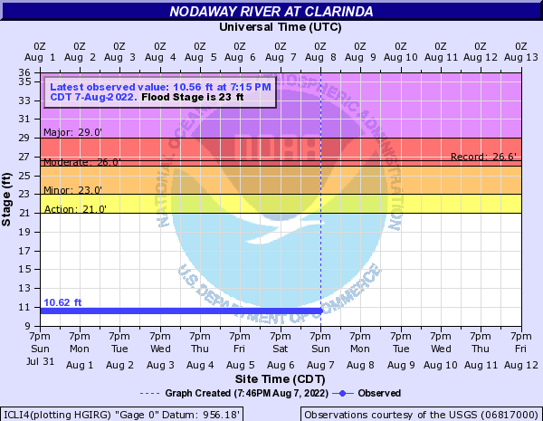 Nodaway River at Clarinda
