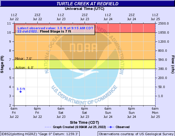 Turtle Creek at Redfield