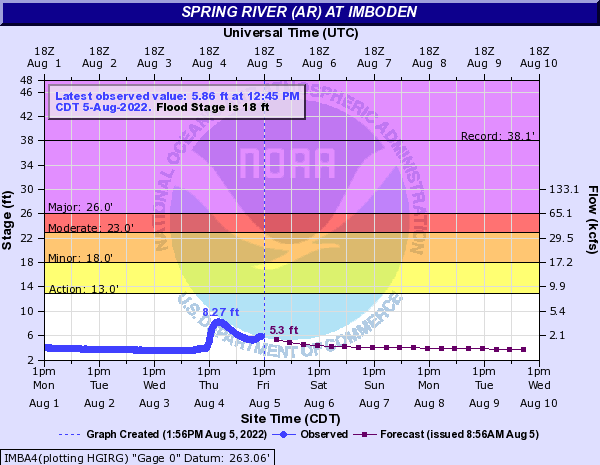 Spring River (AR) at Imboden