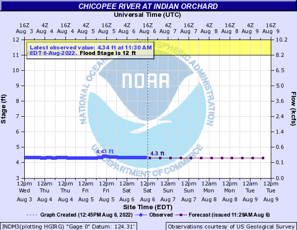 Chicopee River at Indian Orchard