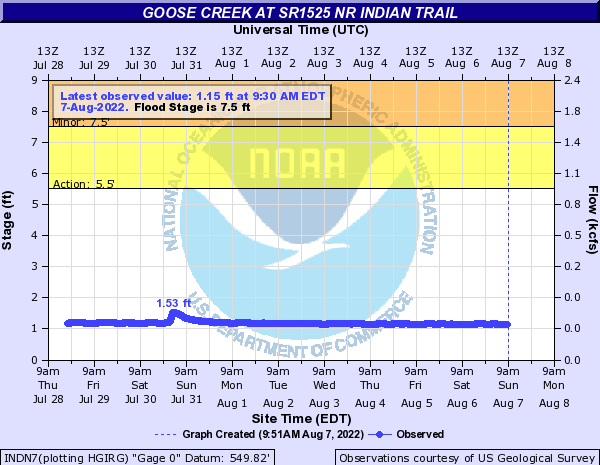 Goose Creek at SR1525 NR INDIAN TRAIL