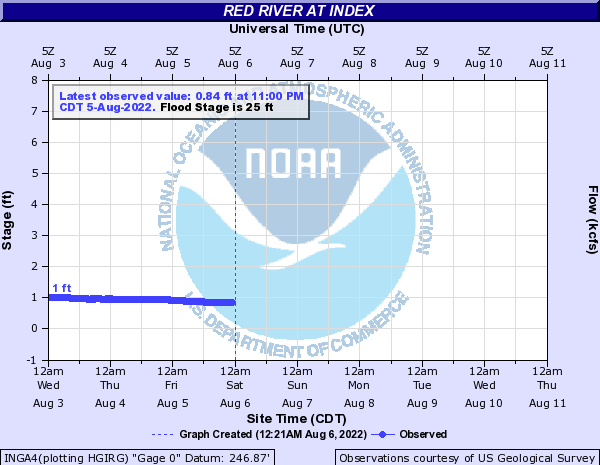 Red River at Index