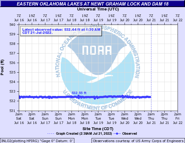 Eastern Oklahoma Lakes at Newt Graham Lock and Dam 18