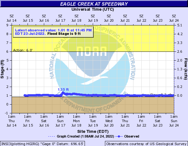 Eagle Creek at Speedway