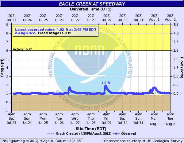 Eagle Creek (IN) at Speedway