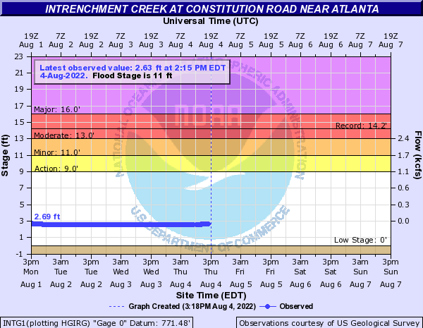 Intrenchment Creek at Southeast Atlanta