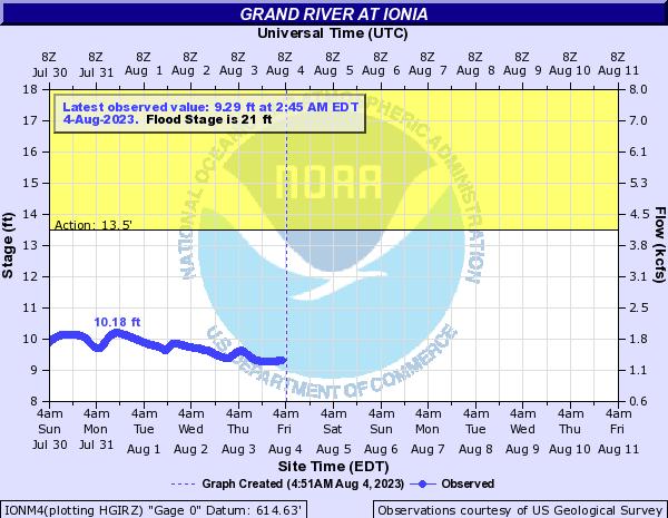 Grand River at Ionia