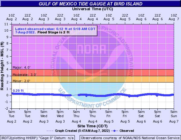 Gulf of Mexico Tide Gauge at Bird Island