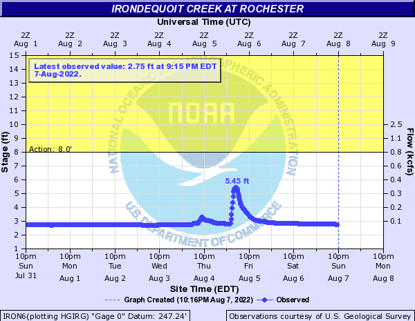 Irondequoit Creek at Rochester