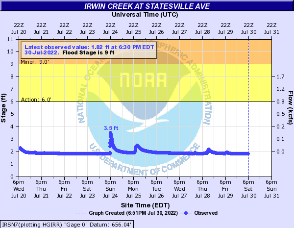 Irwin Creek at Statesville Ave