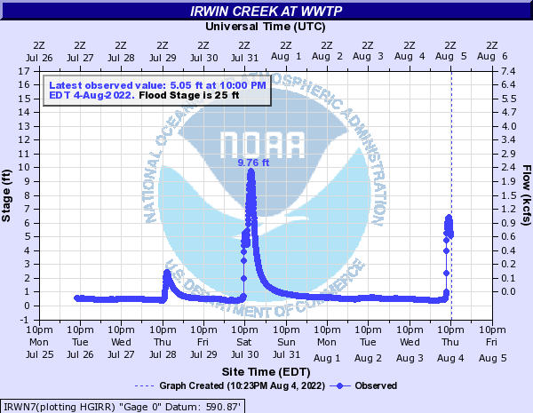 Irwin Creek at WWTP