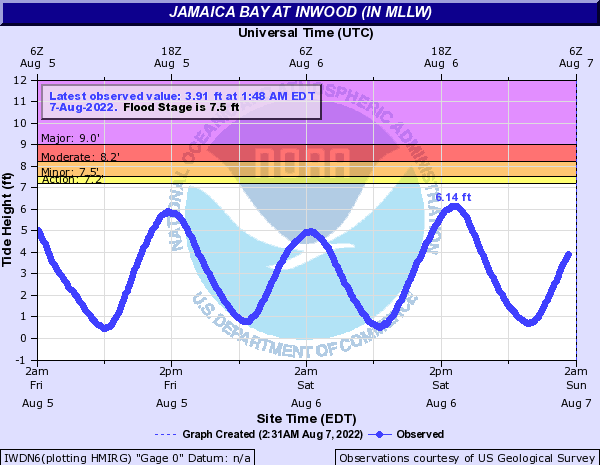 Atlantic Coast at Inwood