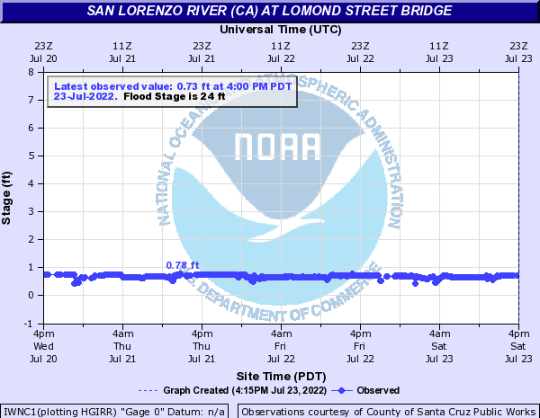 San Lorenzo River (CA) at Lomond Street Bridge