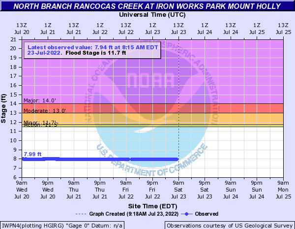 North Branch Rancocas Creek at Iron Works Park Mount Holly