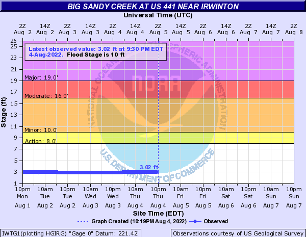 Big Sandy Creek near Irwinton
