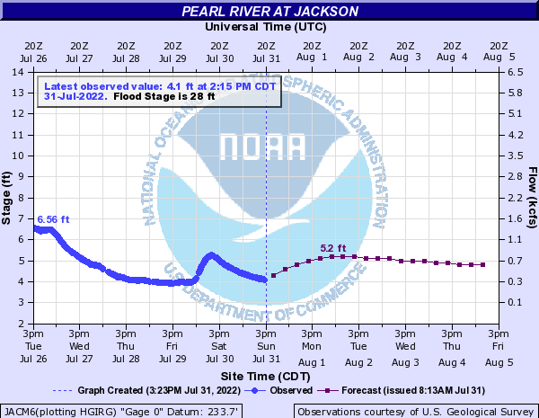 Pearl River at Jackson