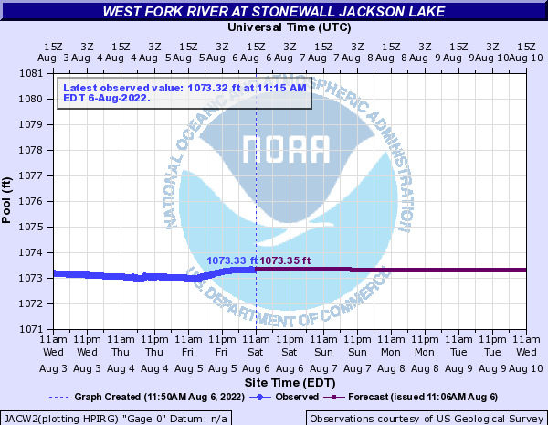 http://water.weather.gov/ahps2/hydrograph.php?gage=jacw2