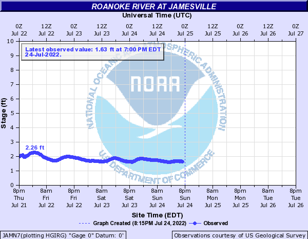 Roanoke River at Jamesville