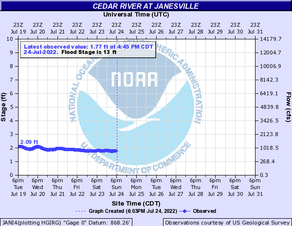 Cedar River at Janesville
