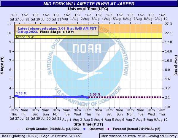 Willamette River Water Level