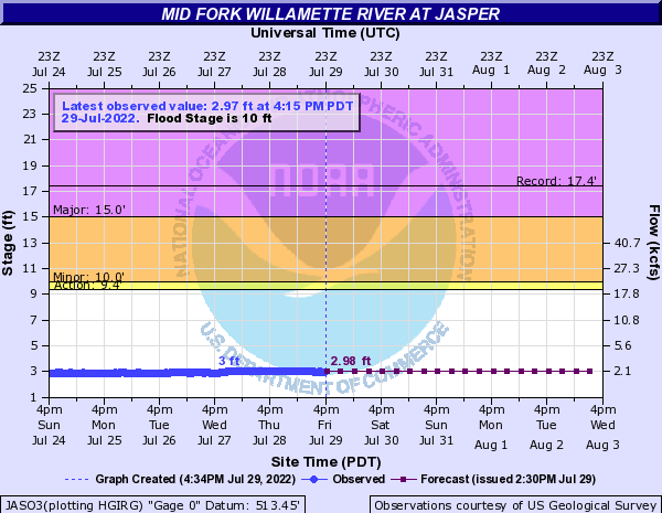 Mid Fork Willamette River at Jasper