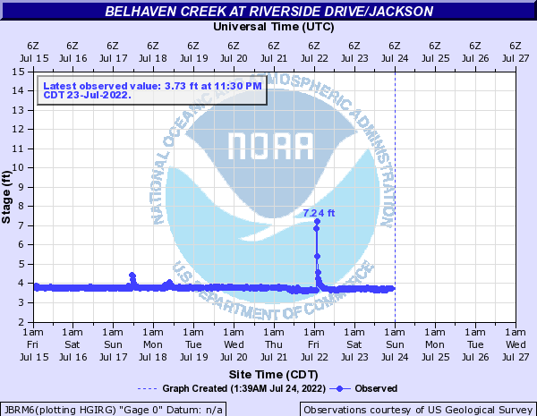 Belhaven Creek at Riverside Drive/Jackson