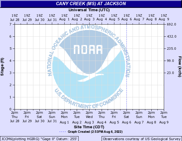 Cany Creek (MS) at Jackson