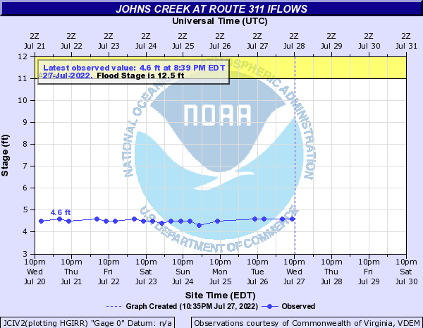 Johns Creek at Johns Crk/Route 311