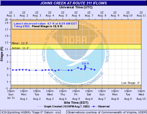 Johns Creek at Route 311 IFLOWS