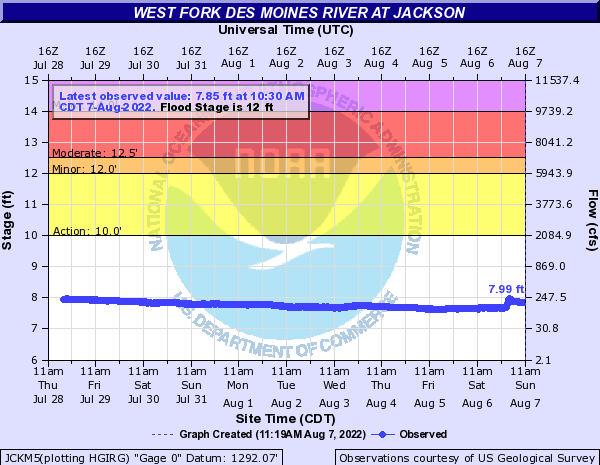 West Fork Des Moines River at Jackson